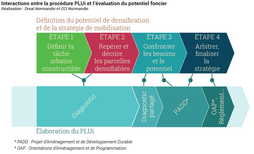 Etapes de définition du potentiel de densification. Mémo technique 2, CCI Normandie