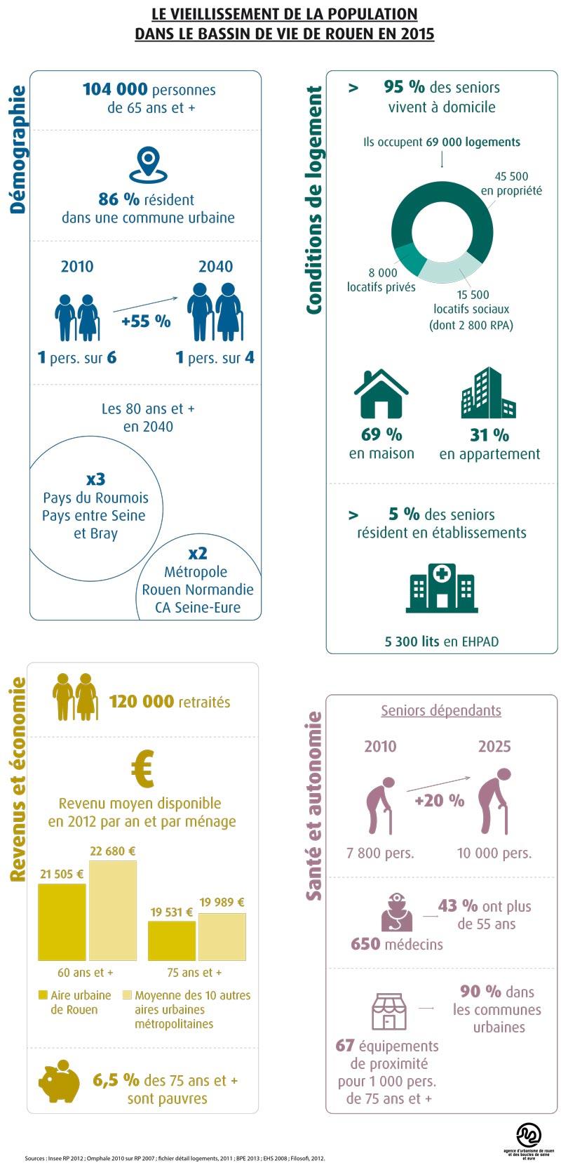 Le vieillissement de la population dans le bassin de vie de rouen en 2015. AURBSE, 2015