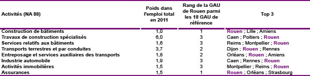 Activités pour lesquelles Rouen est bien pouvue en emplois parmi 18 GAU. Sources : INSEE, 2009