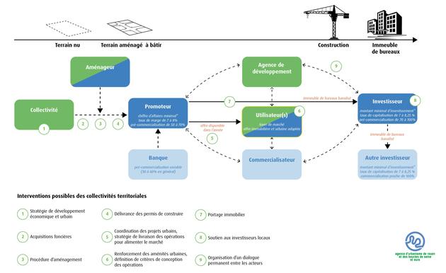 La chaîne de décisions de la construction d'un immeuble de bureaux (schéma type)