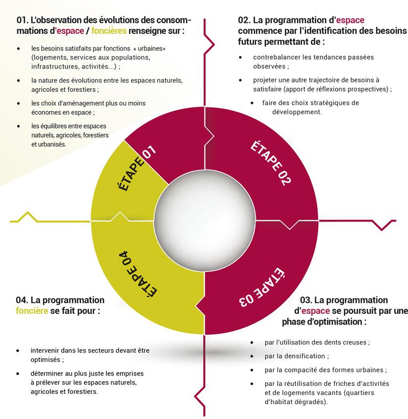 Source : Mesurer la consommation d'espace. Mémo technique, CCI Normandie, 2015