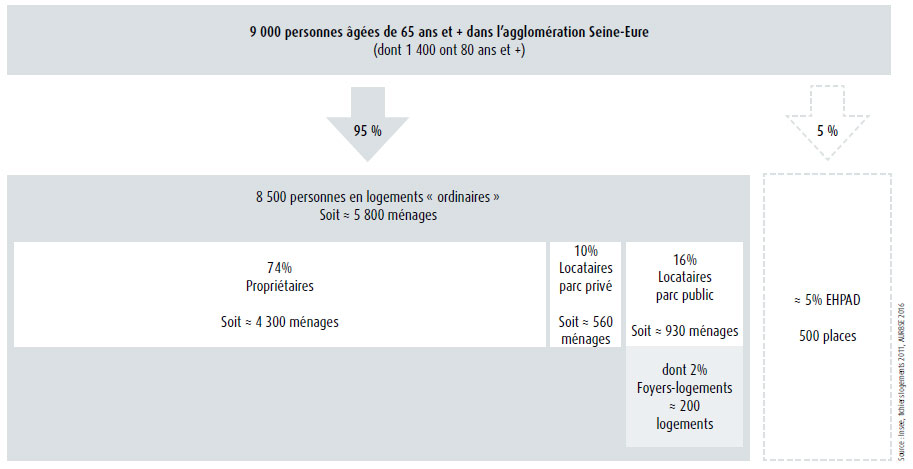 Les situations des ménages seniors de l'agglomération Seine-Eure : schéma de synthèse. AURBSE, 2016