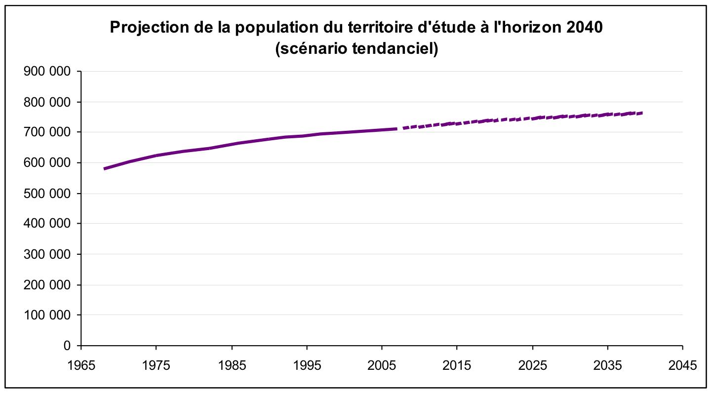 Source : INSEE 2011- Les prévisions d'évolution de la population du bassin de vie de Rouen proposées par l'INSEE, si la tendance se poursuit, font clairement apparaître une stagnation de la croissance de la population d'ici 2040