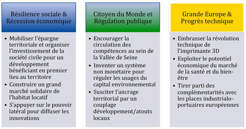 Vallée de la Seine 2040 : scenarios prospectifs