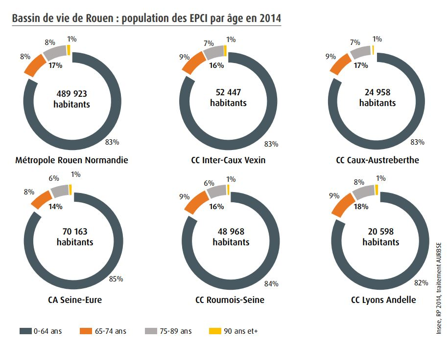 Bassin de vie de Rouen : population des EPCI par âge en 2014