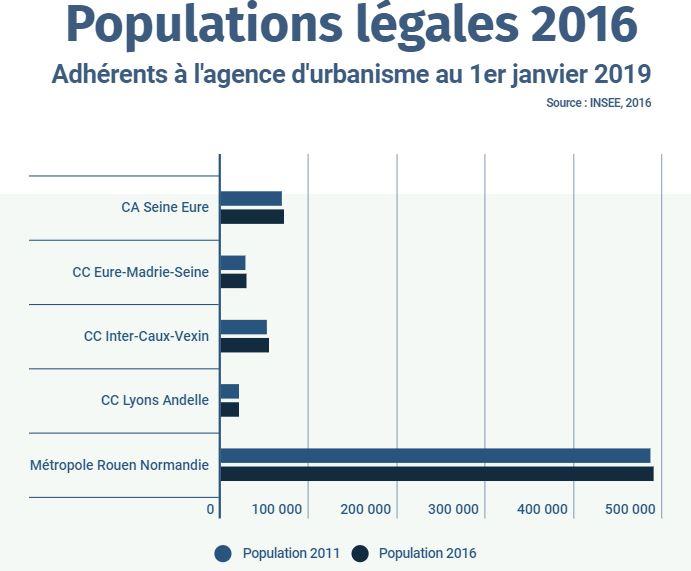AURBSE - populations légales 2016 par EPCI