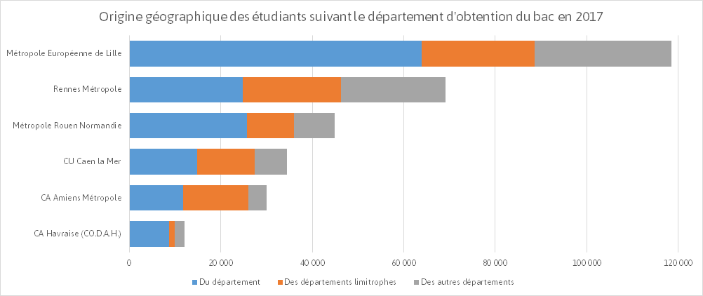 Effectifs etudiants selon leur origine 2017. Source : FNAU, traitement AURBSE