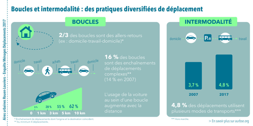 Infographie 4 - L'enquête ménages déplacement 2017 à Rouen - Agence d'urbanisme de Rouen, 2020