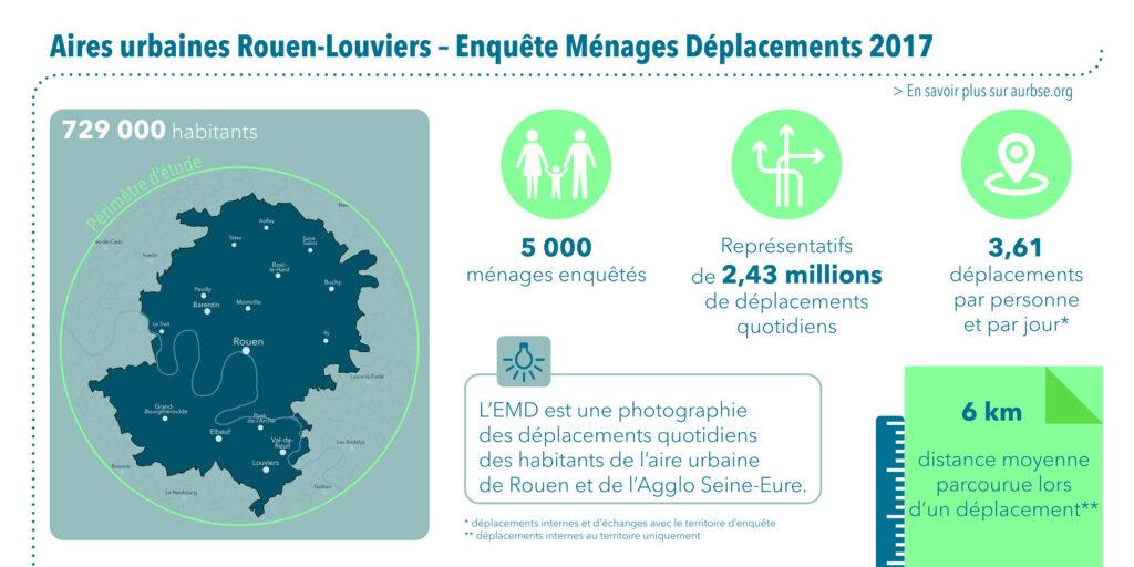 Infographie 1 - L'enquête ménages déplacement 2017 à Rouen - Agence d'urbanisme de Rouen, 2020