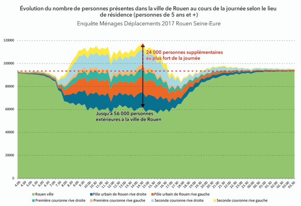 Les pulsations territoriales - Évolution du nombre de personnes présentes dans la ville de Rouen